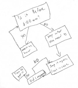 flow chart of when to wake up a teenager